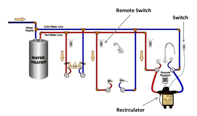 An On Demand Hot Water Recirculator Installed At The Hest Fixture Of A Plumbing